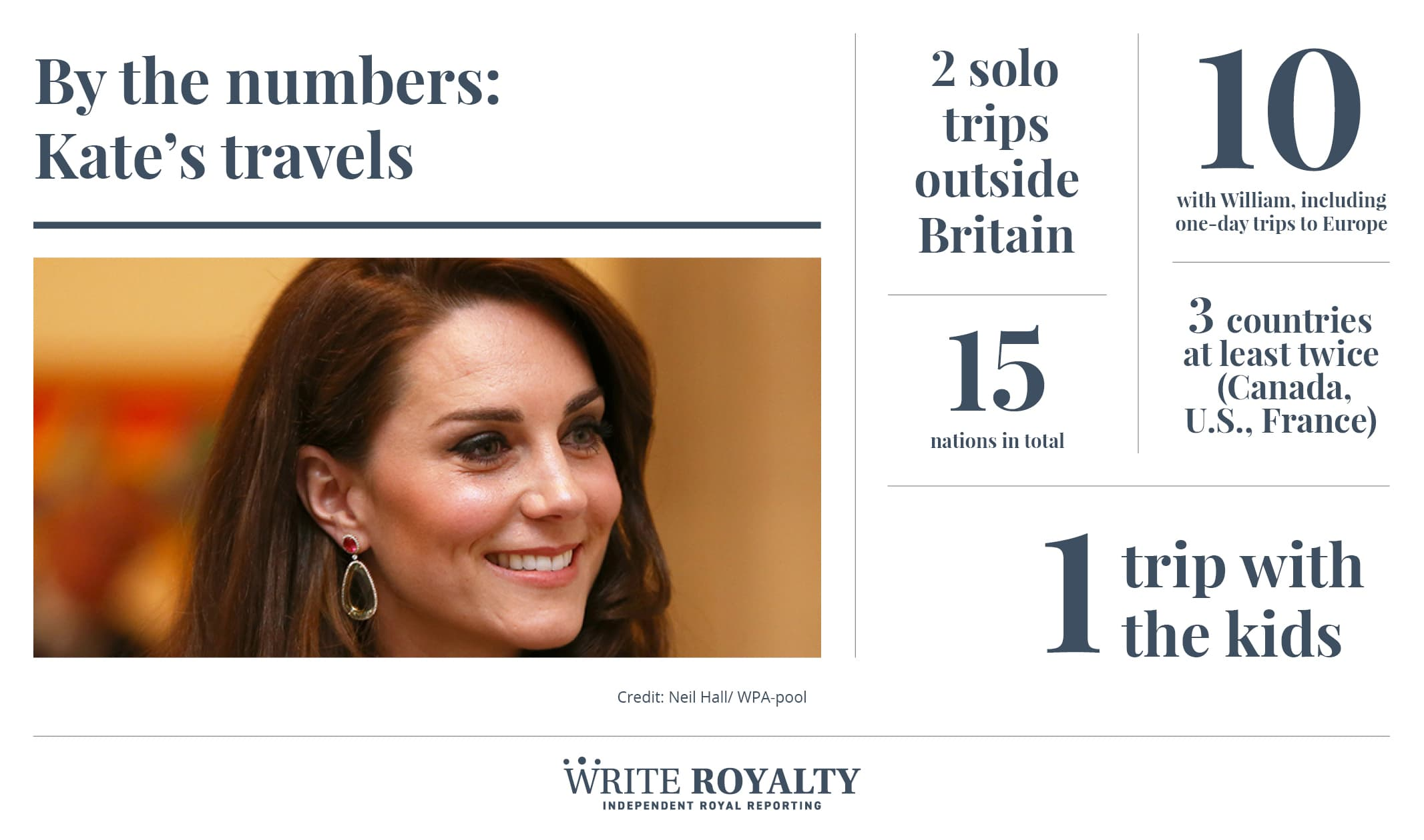 Kate Middleton Duchess of Cambridge royal tour travel statistics by the numbers