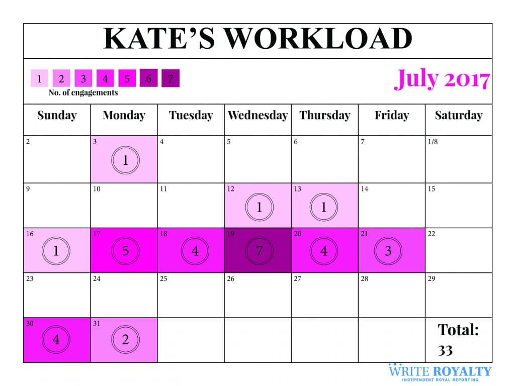 Kate Middleton Duchess of Cambridge workload engagements statistics July 2017