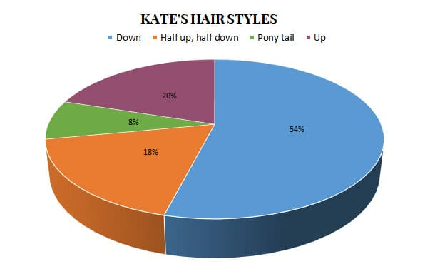 Kate middleton Duchess of Cambridge hair styles January July 2017
