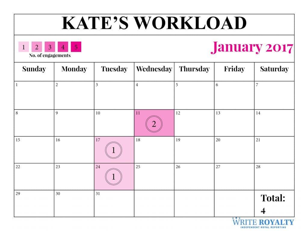 Kate Middleton duchess of Cambridge royal work workload engagements January 2017