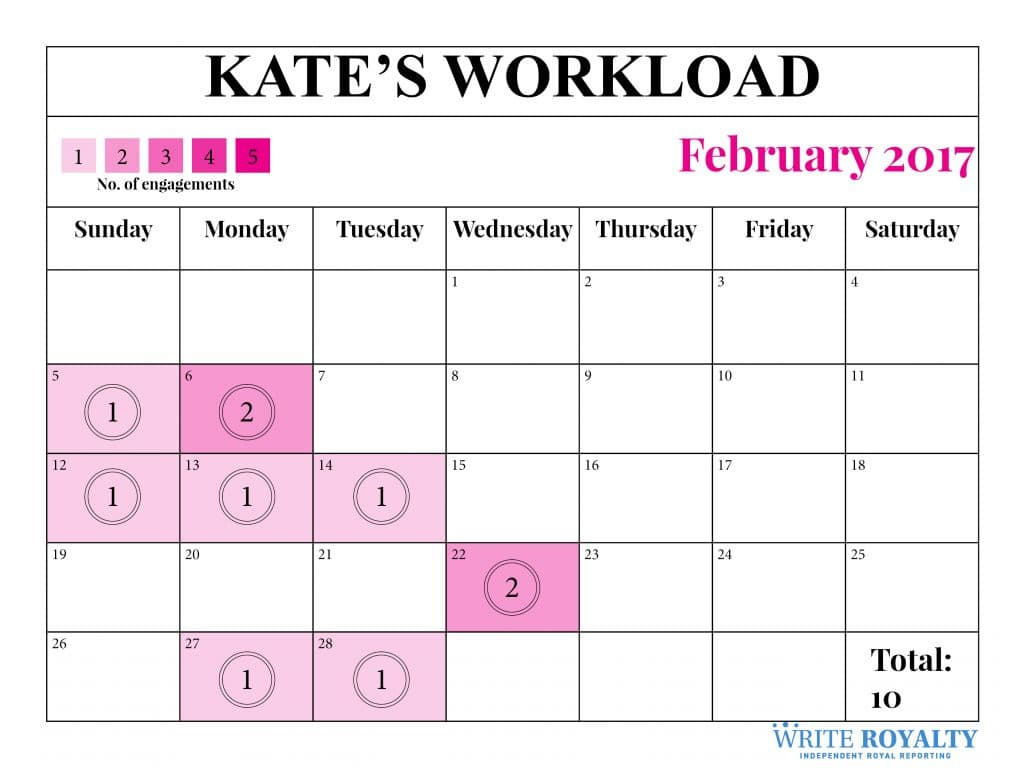 Kate Middleton duchess of Cambridge royal work workload engagements February 2017