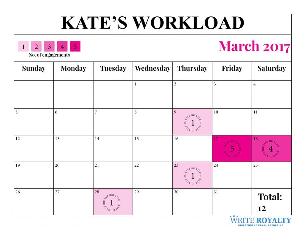 Kate Middleton duchess of Cambridge royal work workload engagements March 2017