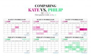 Comparison of work engagements between Kate Middleton and Prince Philip in 2017