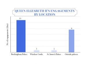 Queen elizabeth II workload engagement statistics for May 2017 inside palace walls versus outside events