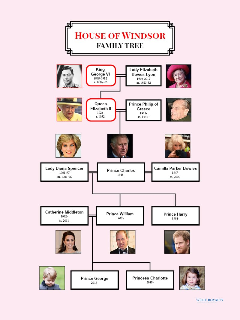 royal family the family tree of prince william and prince  house of windsor british royal family tree genealogy prince william prince harry kate middleton duchess of