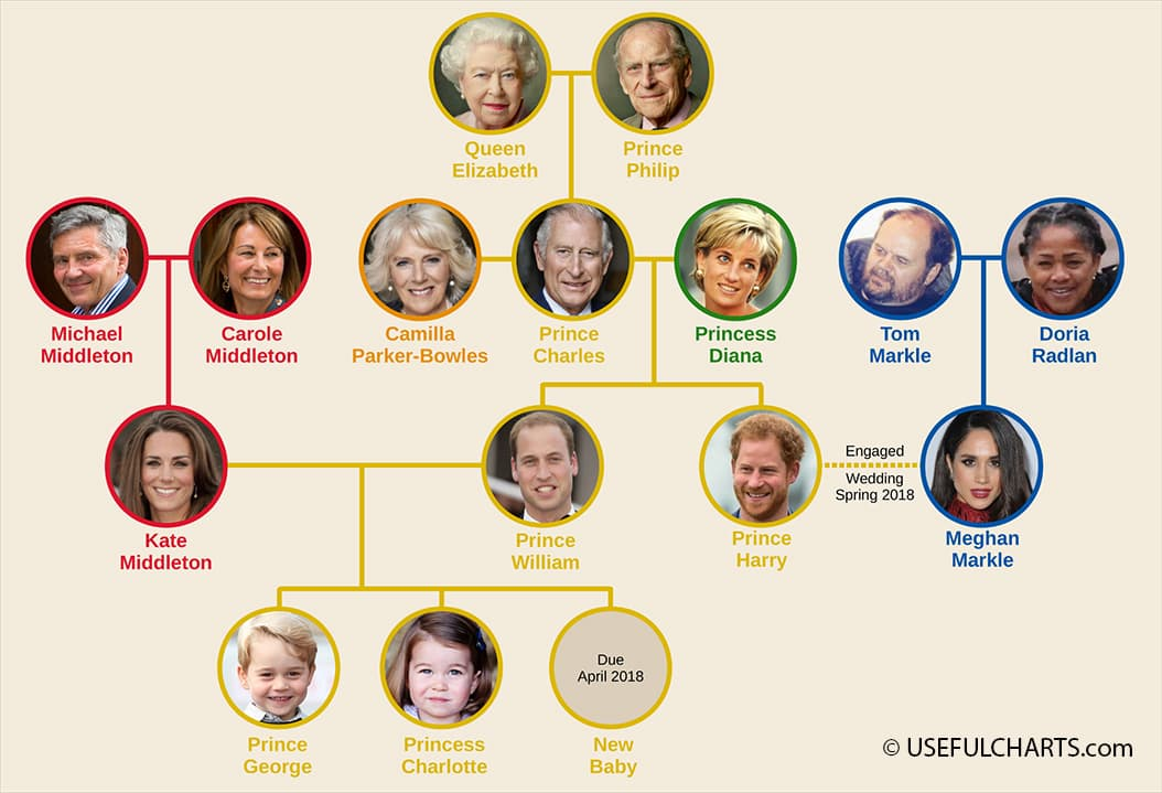 royal family tree genealogy 2017