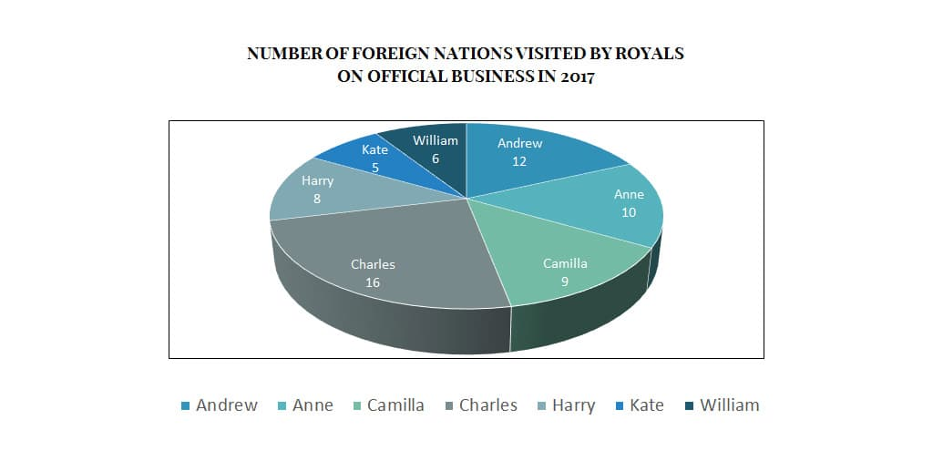 foreign visits tours British royal family number statistics 2017