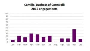 Camilla Parker Bowles Duchess of Cornwall workload engagements 2017