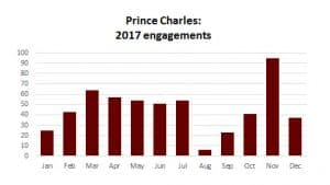 Prince Charles Prince of Wales workload engagements 2017