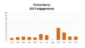 Prince Harry engagements workload 2017 bar chart
