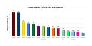 British royal family workload engagements annual yearend 2017