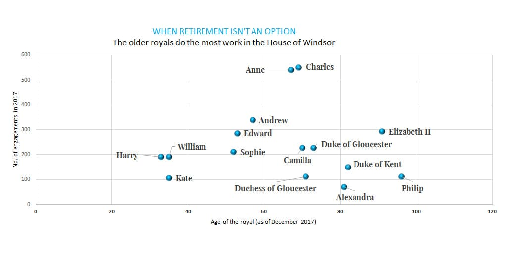 British royal family workload engagements 2017 annual statistics