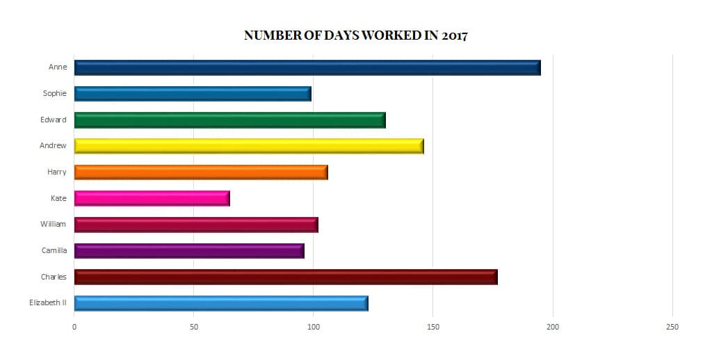 British royal family days worked engagements workload annual 2017