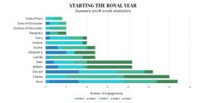 royal family workload engagements statistics chart 2018 january