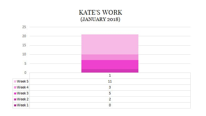 2018 January Kate Middleton weeks workload engagements