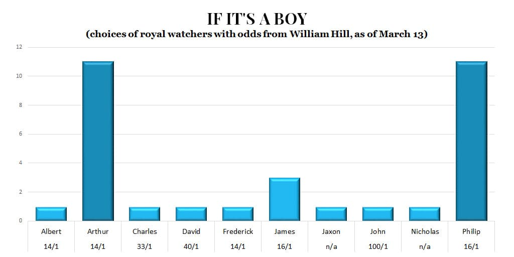Prince William Kate Middleton baby boy name William Hill
