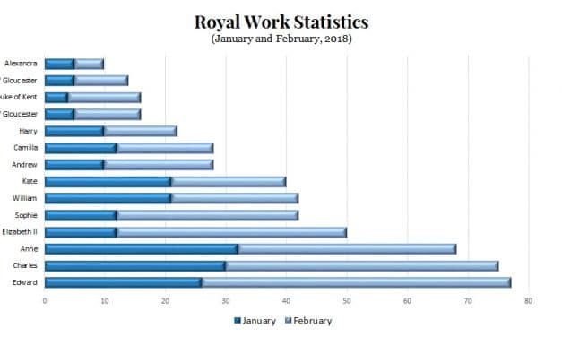 Royal family work statistics for early 2018: Her Maj rocks, Harry is MIA