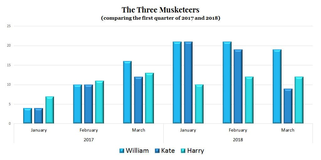 2018 2017 January to March royal family workload engagements Prince William Harry Kate Middleton