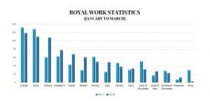 royal family 2018 2017 January March comparison workload engagements
