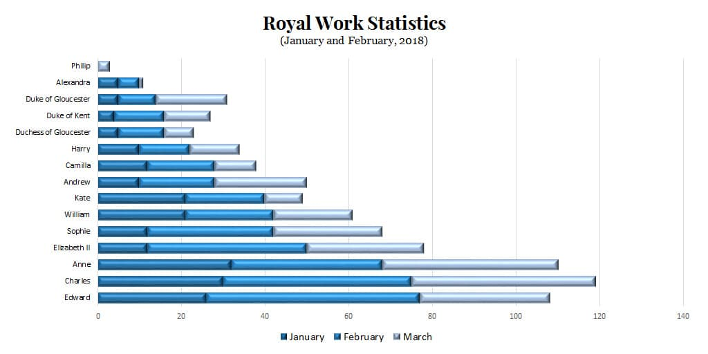 royal family workload engagements 2018 January to March