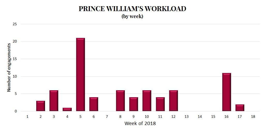 Prince William royal family workload engagements statistics